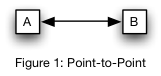 Figure 1: Point to Point